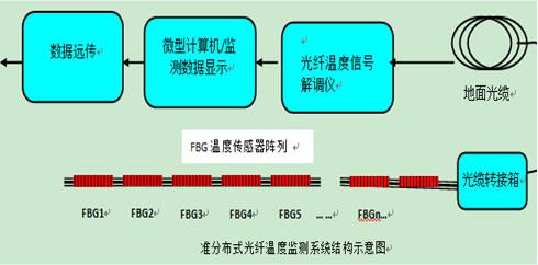 准分布式光纤温度监测系统
